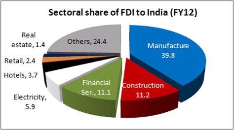 Fdi in retail research paper